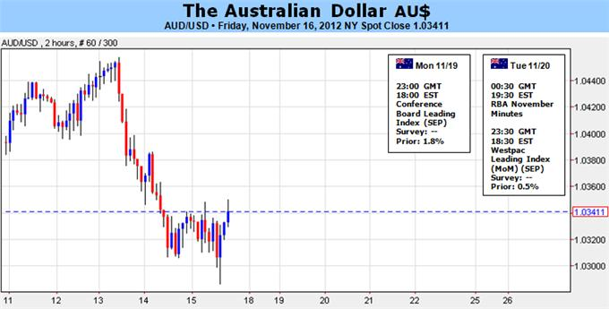 Australian_Dollar_to_Extend_Drop_Amid_Risk_Aversion_body_Picture_1.png, Forex Analysis: Australian Dollar to Extend Drop Amid Risk Aversion
