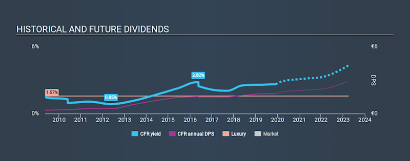 SWX:CFR Historical Dividend Yield, December 4th 2019