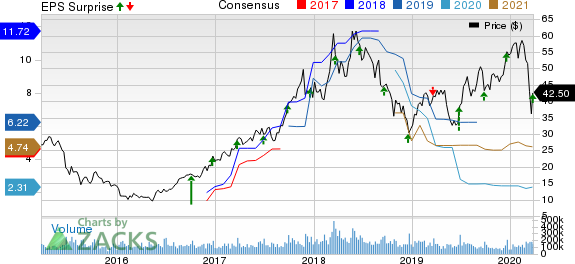 Micron Technology, Inc. Price, Consensus and EPS Surprise
