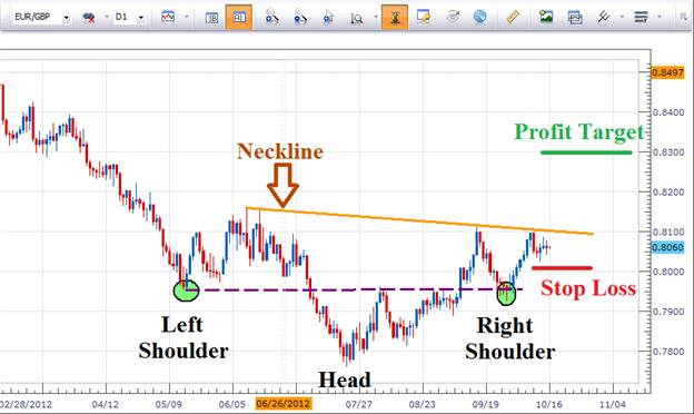 Two_Price_Patterns_Compete_for_EURGBP_Attention_body_Picture_1.png, Two Price Patterns Compete for EURGBP Attention