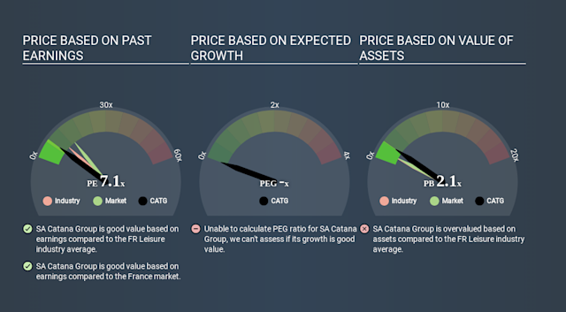 ENXTPA:CATG Price Estimation Relative to Market March 27th 2020