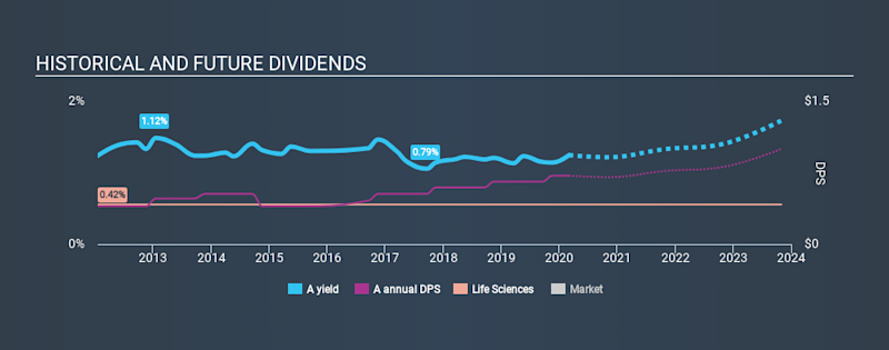 NYSE:A Historical Dividend Yield, March 2nd 2020