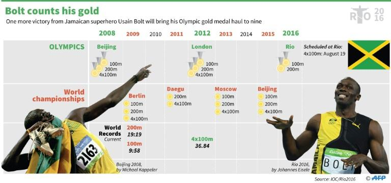 Graphic timeline on Usain Bolt's Olympic and World Championship gold haul