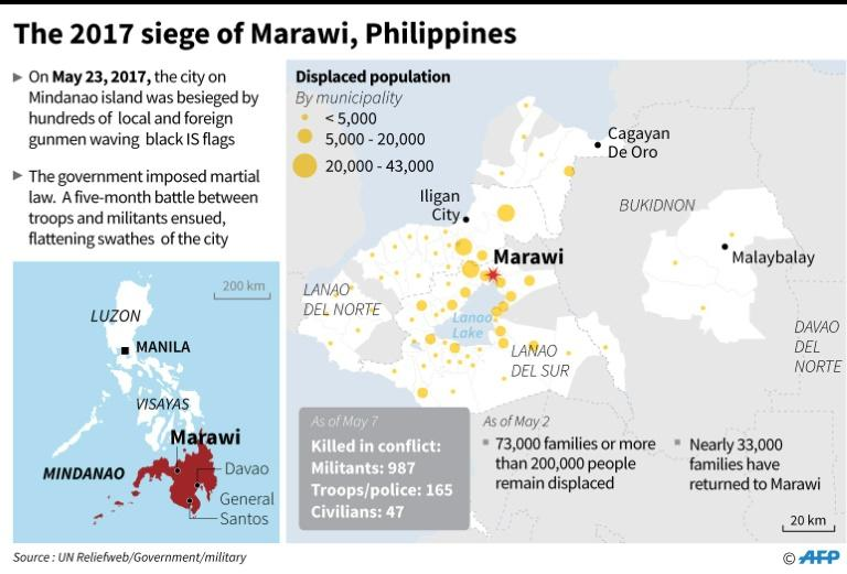Displaced people and deaths in Marawi