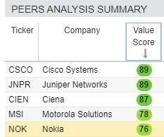 Nokia stock has value but investors may buy Cisco, too for value.