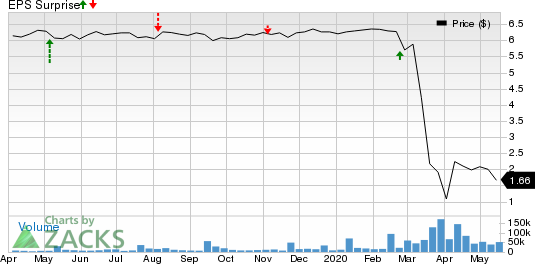 New York Mortgage Trust, Inc. Price and EPS Surprise