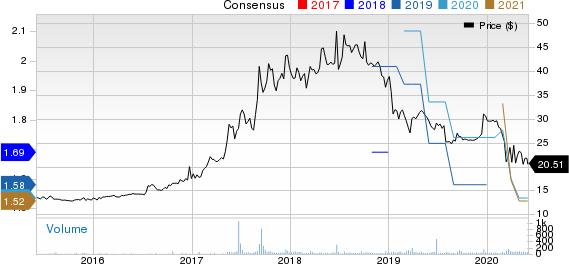 Farmers Merchants Bancorp Inc. Price and Consensus