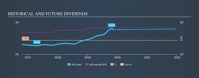 NYSE:ADS Historical Dividend Yield, November 10th 2019