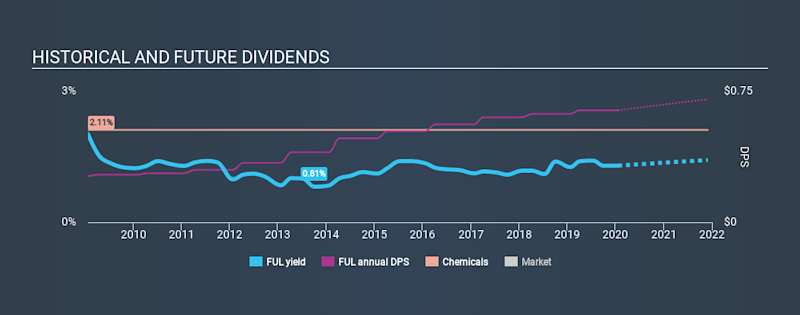 NYSE:FUL Historical Dividend Yield, January 21st 2020