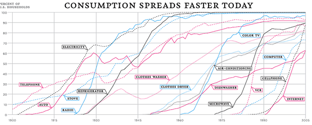 technology adoption rate century.png