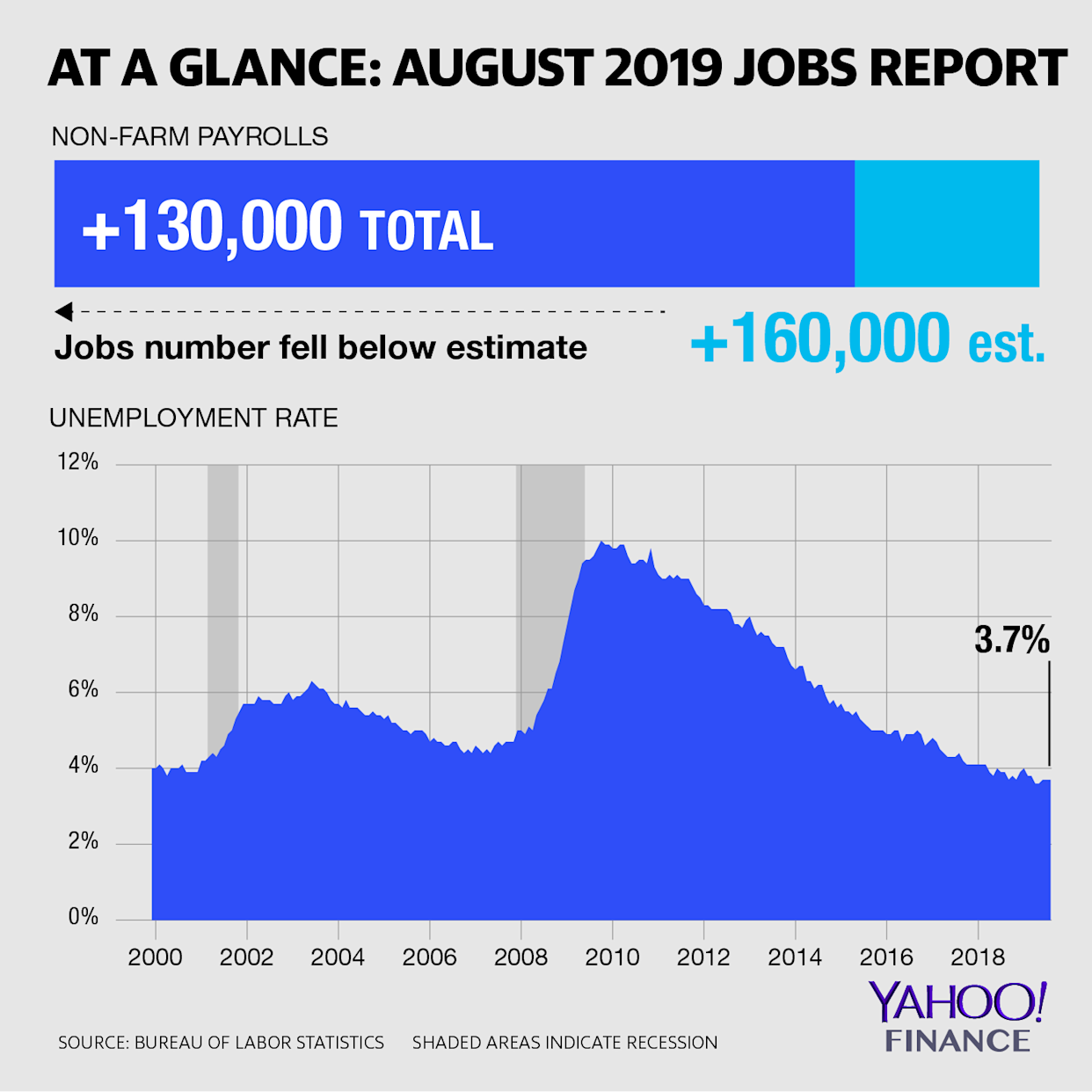 Jobs report: U S  economy adds fewer payrolls than expected