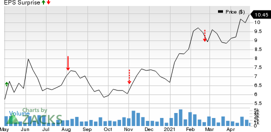 Black Stone Minerals, L.P. Price and EPS Surprise