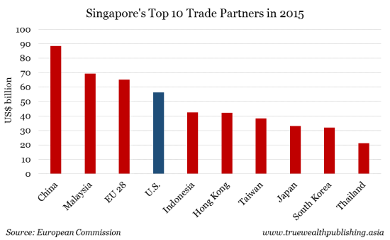 Singapore Top 10 Trade Partners in 2015