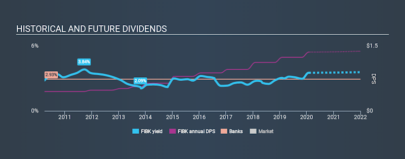 NasdaqGS:FIBK Historical Dividend Yield, February 2nd 2020