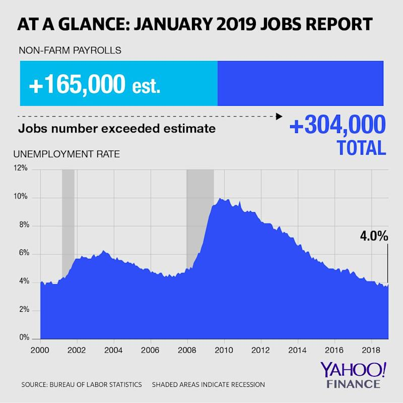 The U.S. economy added more non-farm payrolls than expected in January.