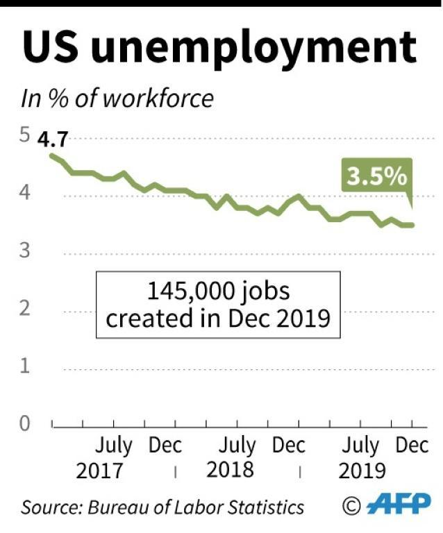 US monthly unemployment since Jan 2017 (AFP Photo/)