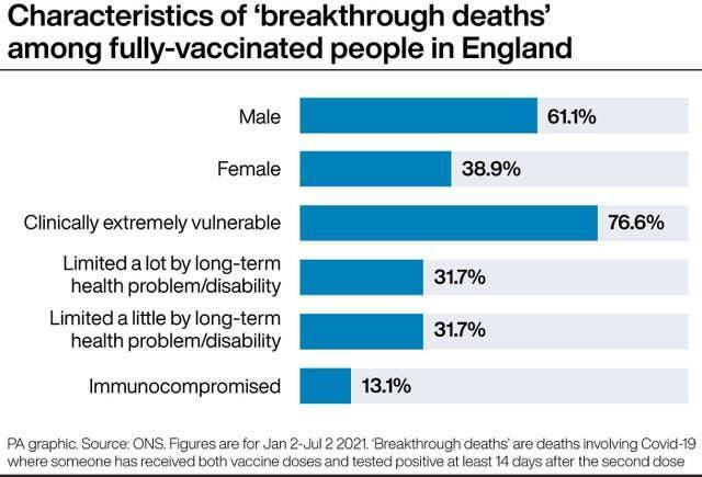 Characteristics of 'breakthrough deaths' among fully-vaccinated people in England