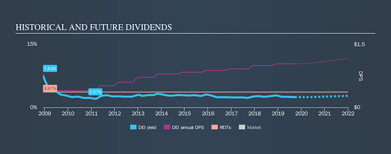 NYSE:DEI Historical Dividend Yield, September 22nd 2019