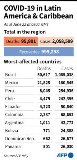 Toll of coronavirus cases and deaths in Latin America and the Caribbean as of June 22