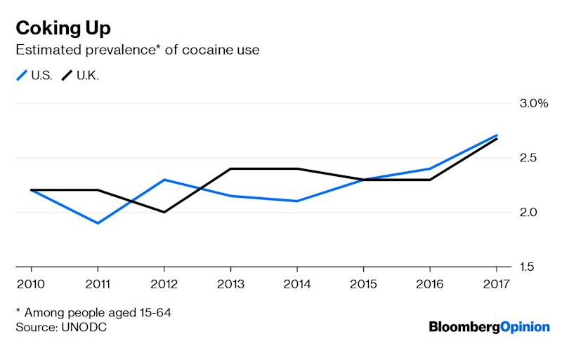 """(Bloomberg Opinion) -- """"Uberization of the cocaine trade""""? That's not a joke. Fresh reports on illegal drug use from the United Nations and the European Unionshow that the cocaine market is growing rapidly, and technological progress has a lot to do with it.The opioid epidemic remains largely a U.S. phenomenon, driven by the high availability of medical opiates and poor policy responses; in Europe, opioid use is going down consistently thanks to pragmatic harm reduction policies that decrease the stigma of drug use and stress treatment rather than enforcement. In contrast to opioids, the use of cocaine is on the risein both major markets, North America and Europe, according to the UN Office on Drugs and Crime.The cocaine resurgence is fed by agrowing supply. According to the UN, the estimated global manufacture of the drug hit the all-time record of 1,976 tons in 2017, the latest year for which data are available —more than twice as much as in 2013, and 25 percent more than in 2016. The main reason is that production in Colombia, the biggest coca-growing country,more than tripled between 2013 and 2017. That increase has been driven in part by a drop in antigrowing operations and in part by the pacification of Colombian guerrilla groups such as FARC; in some remote areas, where legal crops aren't economically viable, the far-left guerrillas havebeen replaced by organizations with purely commercial rather than ideological motives.According to the European MonitoringCenter for Drugs and Drug Addiction, the cocaine sold to retail customersinEurope now is the purest in a decade, which means there's plenty of it and there's no need to cut it. Wholesale prices have been falling, more steeply in Europe, where they were high for geographical reasons, but also in the U.S.Retail prices have also dropped slightly in recent years, despitethe higher purity. That's because the market has changed.Defying the widespread perception that young people today subscribe to healthier lifes"""