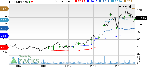 Five Below, Inc. Price, Consensus and EPS Surprise