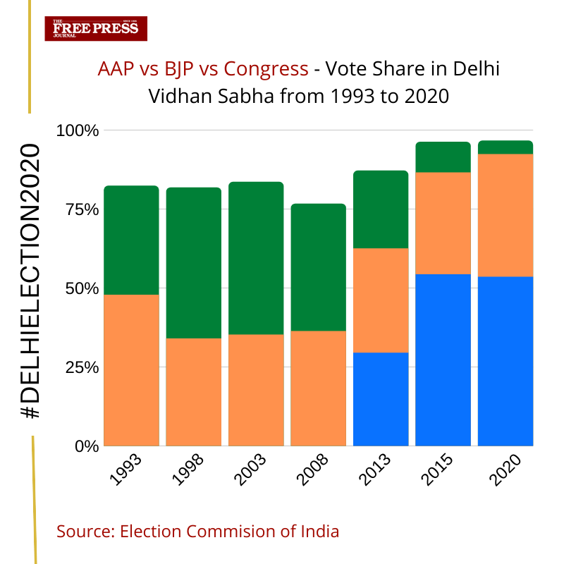 2020 election results india