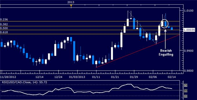 Forex_USDCAD_Technical_Analysis_02.14.2013_body_Picture_5.png, USD/CAD Technical Analysis 02.14.2013