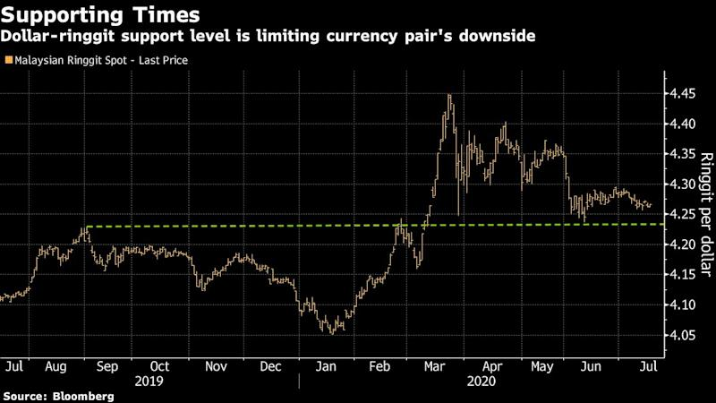 Troubles Are Far From Over for One of Asia's Worst Performing Currencies