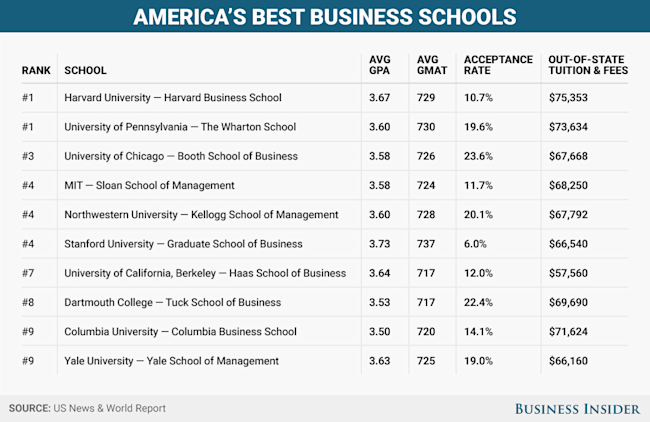 Business School stats