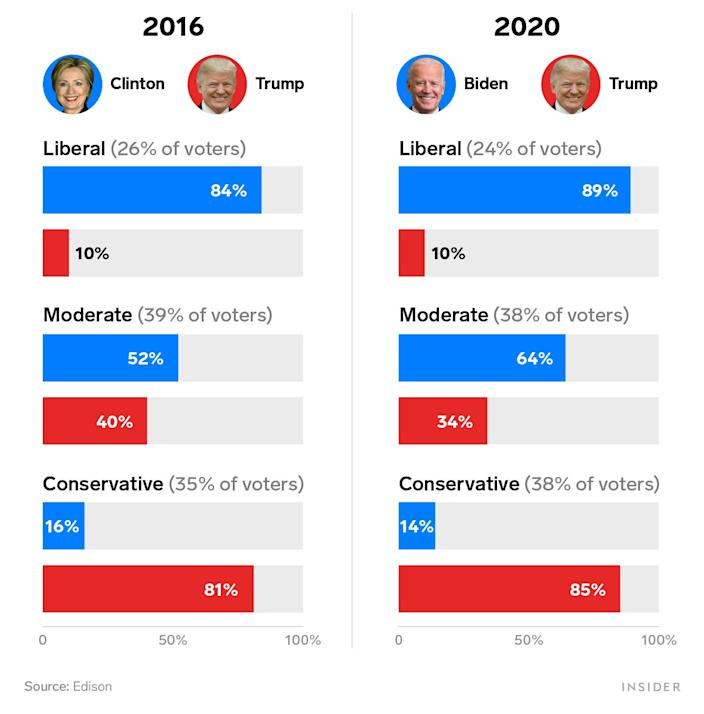2016 vs 2020 political voting