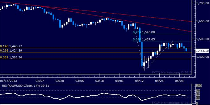 Forex_US_Dollar_Extends_Rally_SP_500_Struggles_to_Build_Higher_body_Picture_7.png, US Dollar Extends Rally, S&P 500 Struggles to Build Higher
