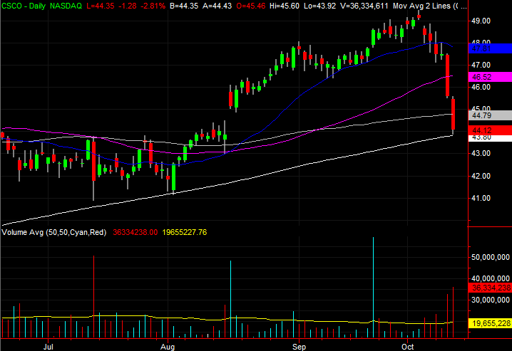 3 Big Stock Charts for Friday: Cisco Systems, Weyerhaeuser and Rockwell Collins