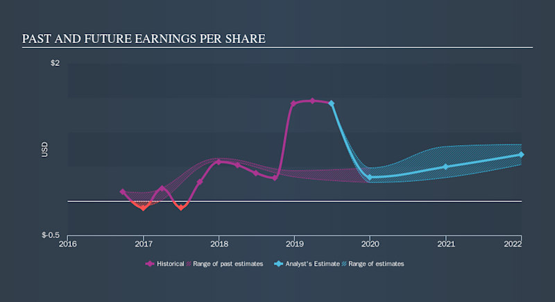 NasdaqGS:FORM Past and Future Earnings, October 21st 2019