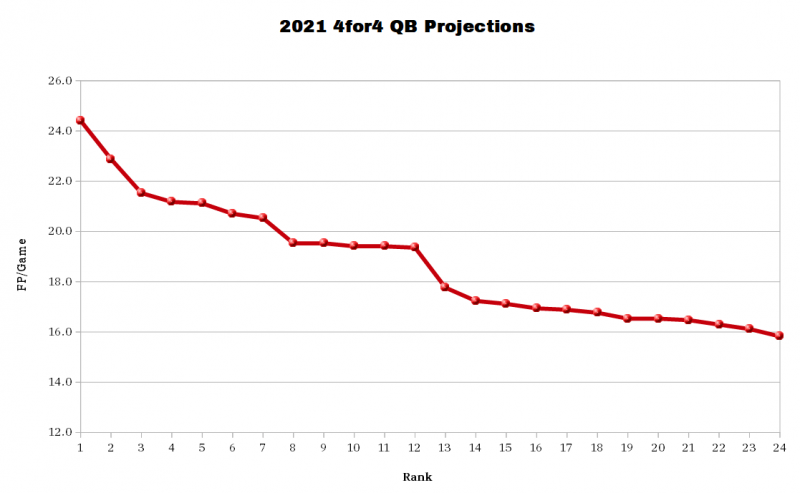 2021 4for4 QB Projections. (Photo by 4for4.com)