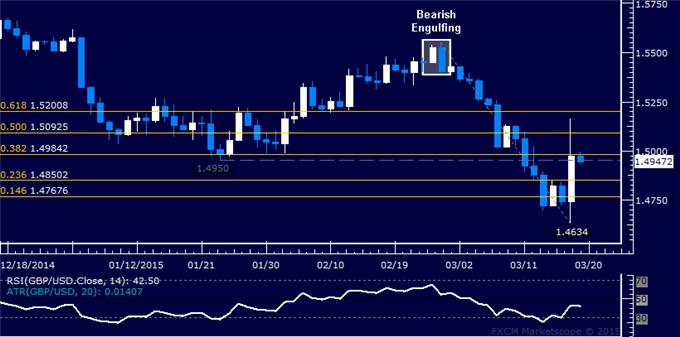 GBP/USD Technical Analysis: Partial Profits Booked on Short