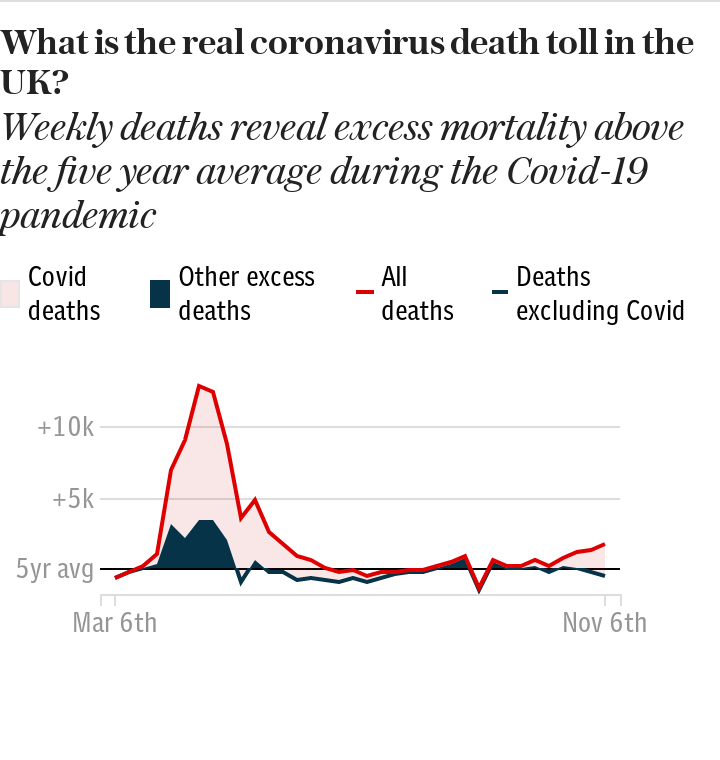 Excess Deaths - UK-wide