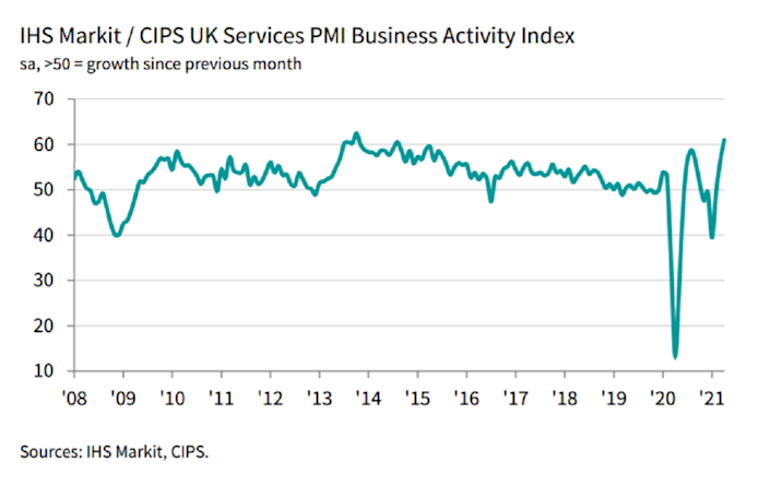 According to IHS Market's monthly purchasing managers index, the services sector rose 61.0 last month, from 56.3 in March, highlighting how the UK economy is recovering from the health crisis. Chart: IHS Markit, CIPS