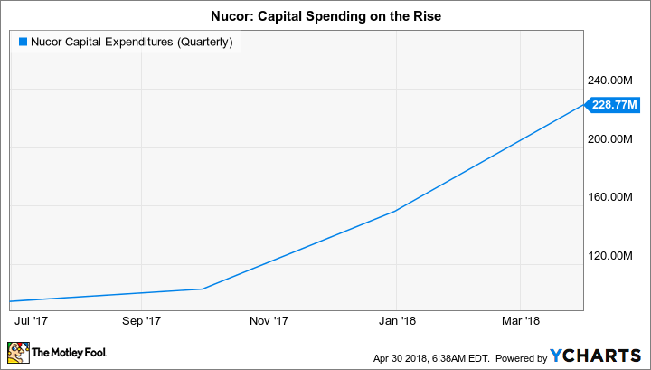 NUE Capital Expenditures (Quarterly) Chart