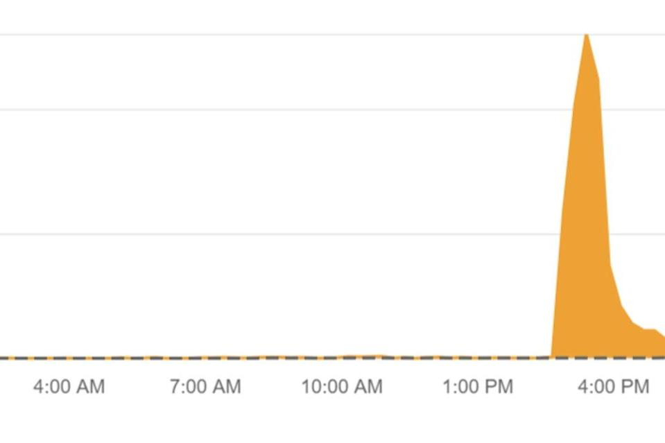 ITV outages reported in the last 24 hours (Downdetector)