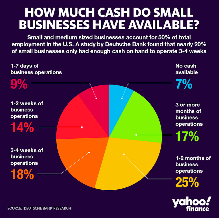 Cash and small businesses