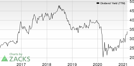 Home Bancorp, Inc. Dividend Yield (TTM)