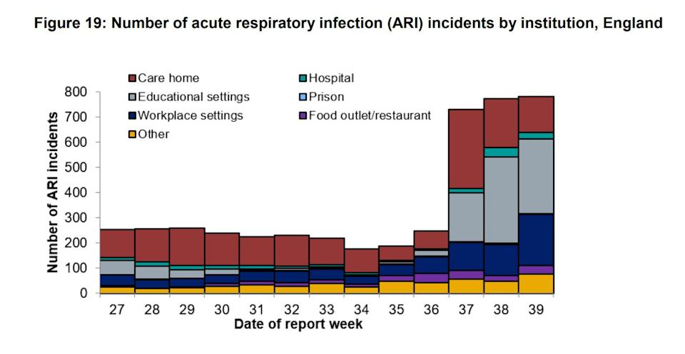 Number of acute respiratory infection (ARI) incidents by institution, England (Photo: Public Health England )