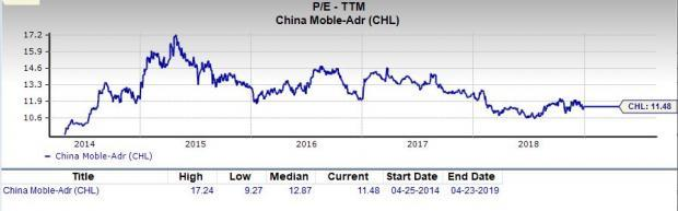 Is China Mobile (CHL) a Profitable Pick for Value Investors?