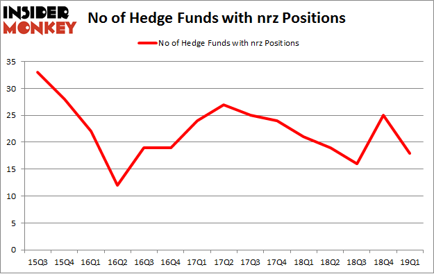 No of Hedge Funds with NRZ Positions