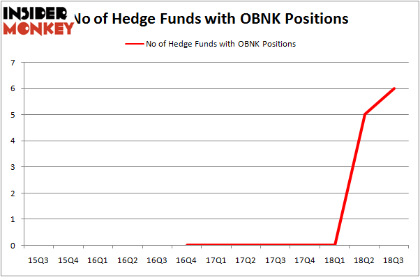 No of Hedge Funds OBNK Positions