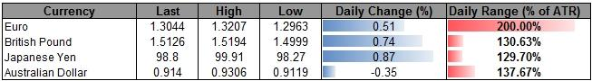Forex_Larger_USDOLLAR_Correction_on_Tap-_AUD_Remains_at_Risk_on_RBA_body_ScreenShot143.png, Larger USDOLLAR Correction on Tap- AUD Remains at Risk on RBA
