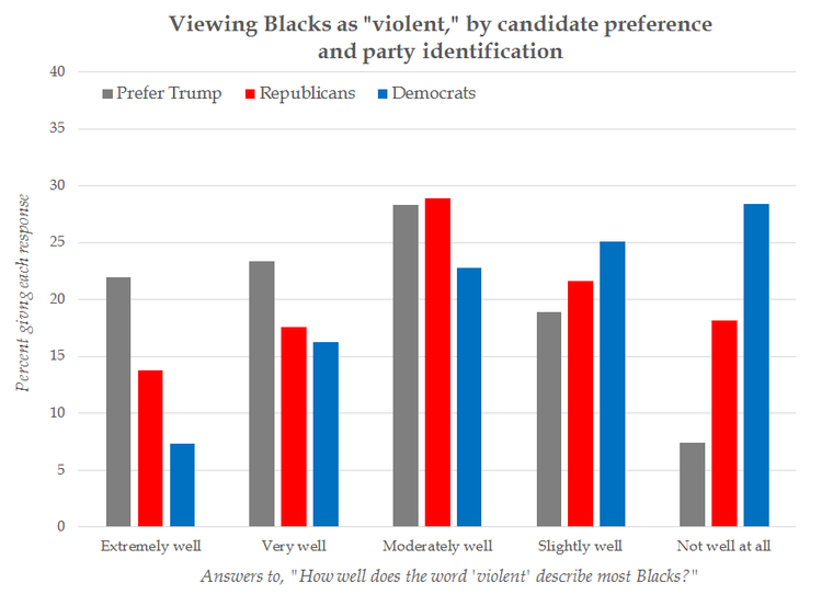 Almost Half of Donald Trump's Supporters Say Black People Are Violent and Lazy