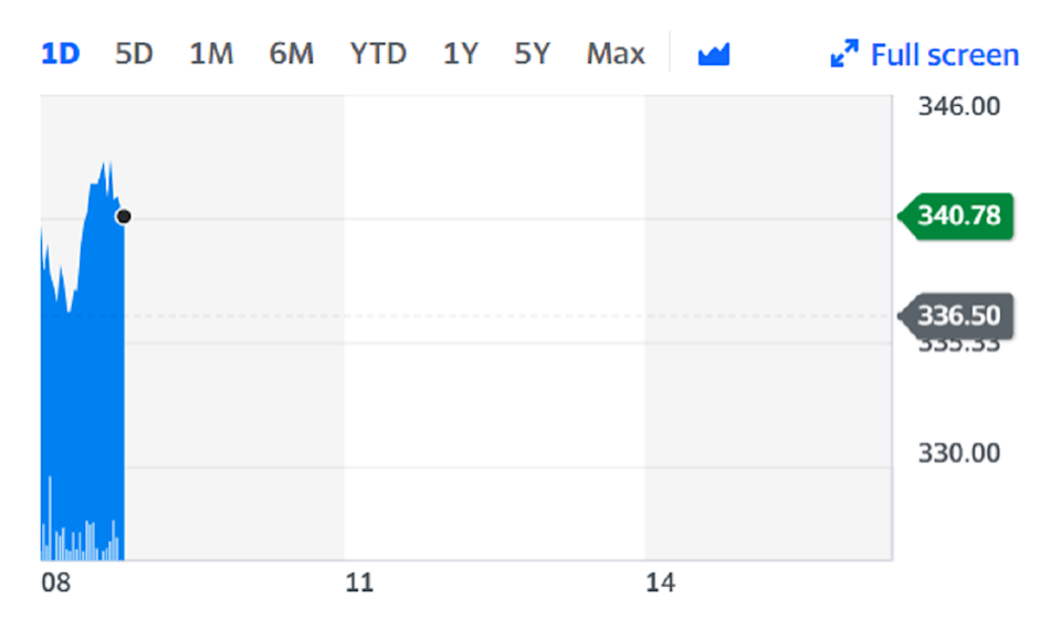 Shares rose on the back of the news on Friday. Chart: Yahoo Finance