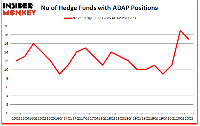 Is ADAP A Good Stock To Buy?
