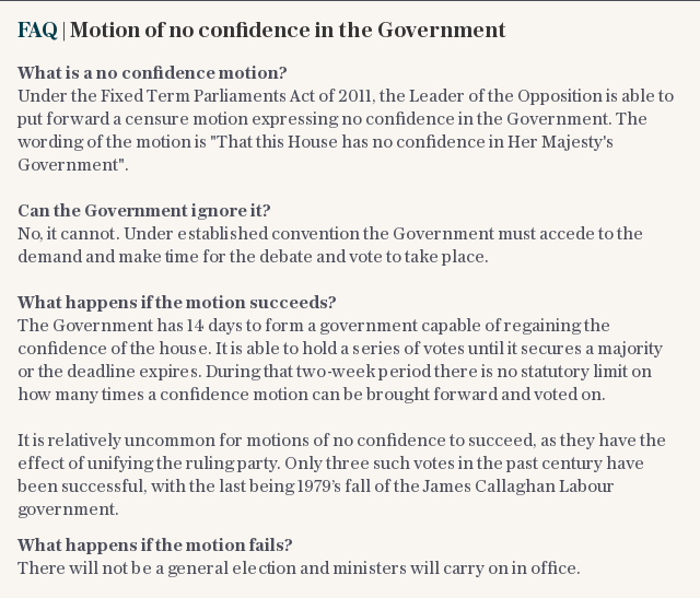Theresa May's future rests in the balance after Jeremy Corbyn tabled a no-confidence motion on Tuesday night, just minutes after the Government suffered an unprecedented defeat over its Brexit deal.